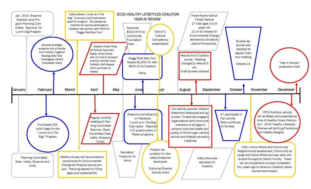 HLC 2015 timeline
