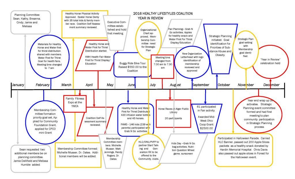 HLC 2016 timeline