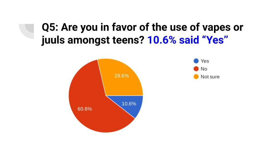 Vaping Survey Presentation by Chaselyn Baier (9)